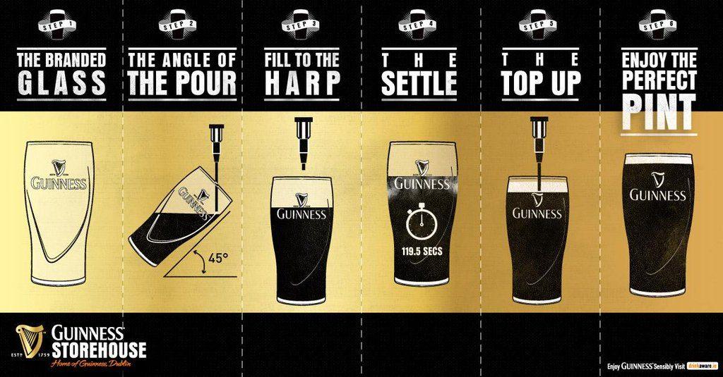Illustrazione raffigurante la spillatura a fasi per riempire una pinta di Guinness secondo la procedura descritta nella scheda precedente